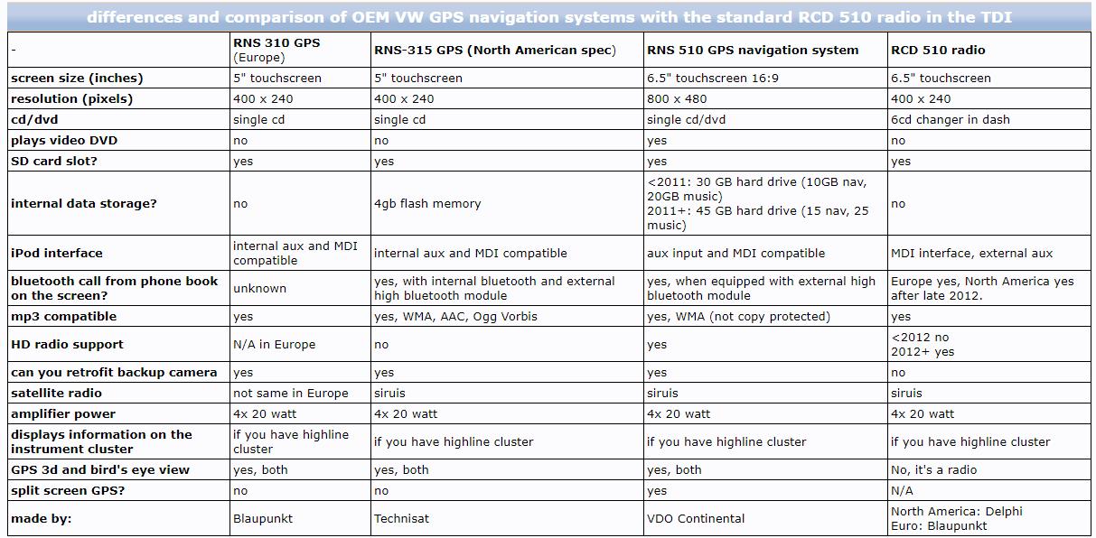315 vw navigationssystem rns Volkswagen Tiguan